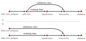 RemoteSensing_GIS_Ecology_book_Wegmann_Leutner_Horning_validation_spatial_1