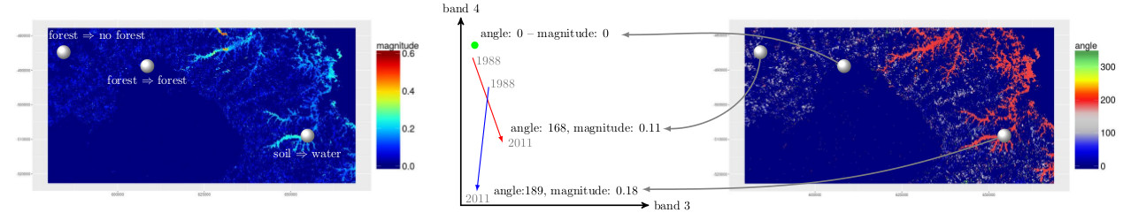 change_vector_analysis_angle_magnitude_NEW_Wegmann_www.book.ecosens.org_2016